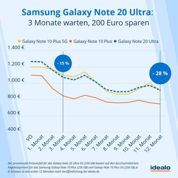 Samsung Galaxy Note 20 Ultra Preis Prognose Idealo