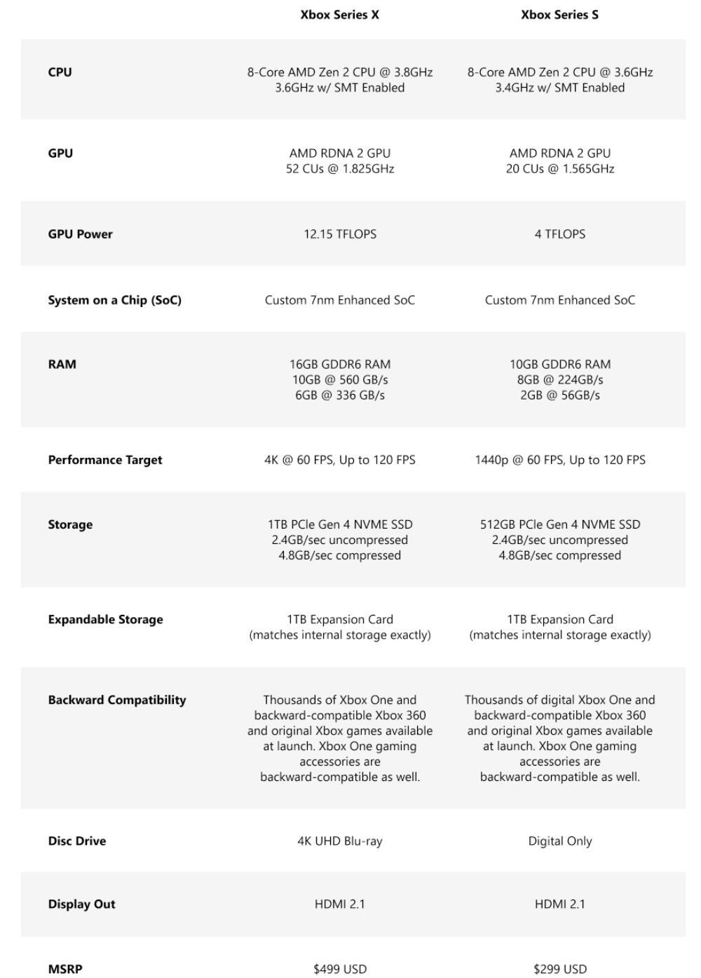 Xbox 2020 Specs Vergleich