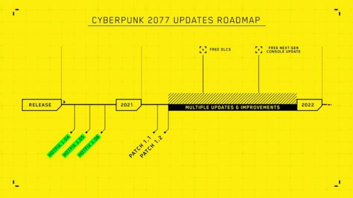 Cyberpunk 2077 Update Roadmap
