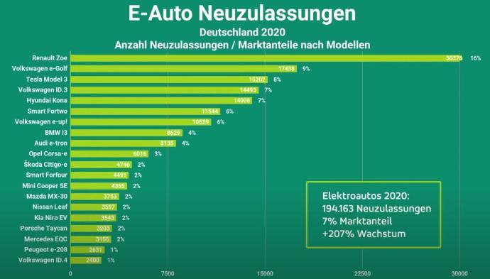 Elektroautos Deutschland