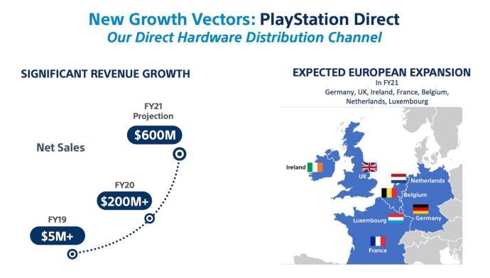 Playstation Direct Deutschland