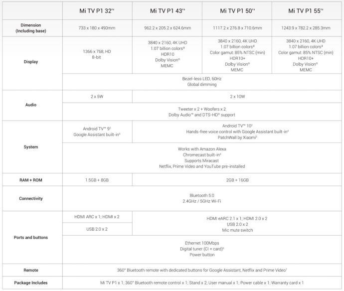 Xiaomi Mi Tv P1 Specs