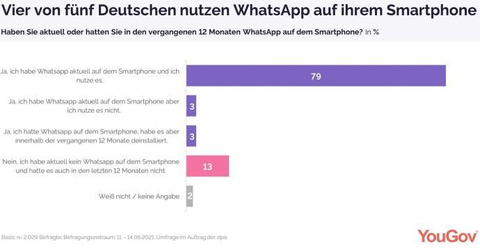 Grafik 1 Whatsapp Dpa