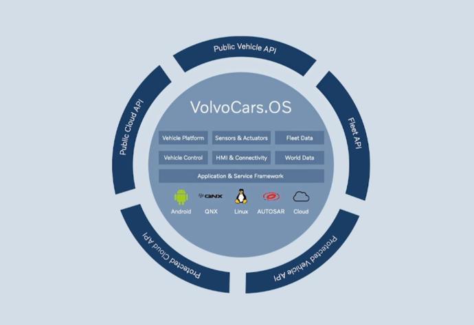 Volvo Car Os