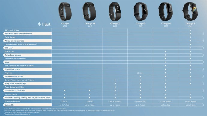 Fitbit Charge Reihe