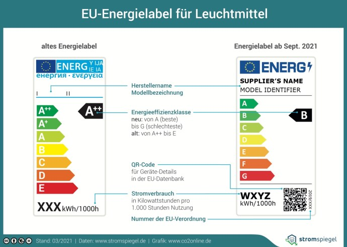 Label Lampen September 2021 Stromspiegel Print