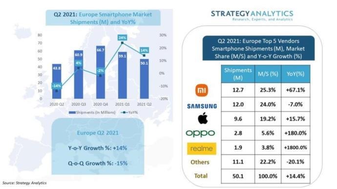 Q2 2021 Smartphones