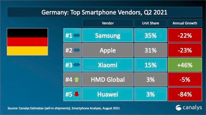 Smartphones H1 2021