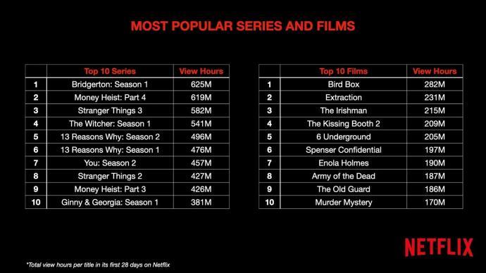 Netflix Top 10 Stunden