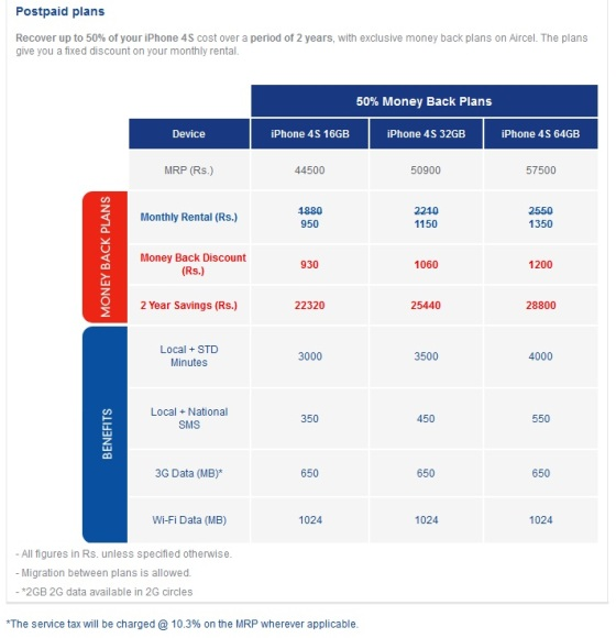 iphone-4s-aircel-tariff