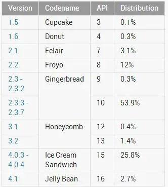 Android-OS-Share-November-Chart