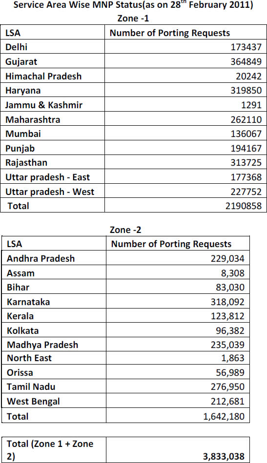 MNP-data-february-2011 mobile number portability