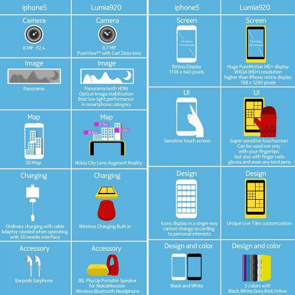 Lumia-920-vs-iPhone5-Info