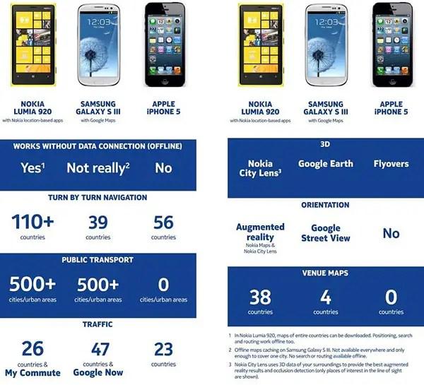 Nokia-Maps-Compare