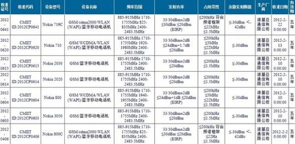 lumia-list-china