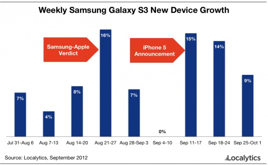 Samsung-GS3-Sales-Apple