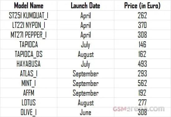 sony-handset-price-list-2012