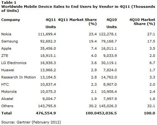 gartner-mobile-share-2011-1
