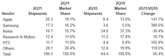 q2_results_smartphone_sellers