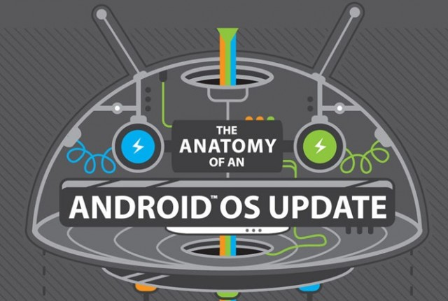 Anatomy-of-an-Android-update-e1388127684957