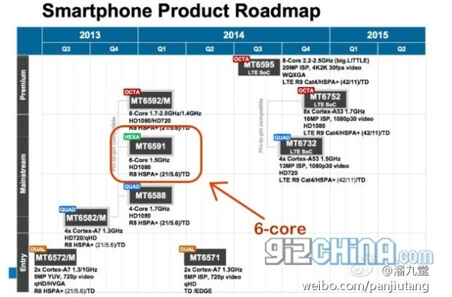 MediaTek-2014-product-roadmap