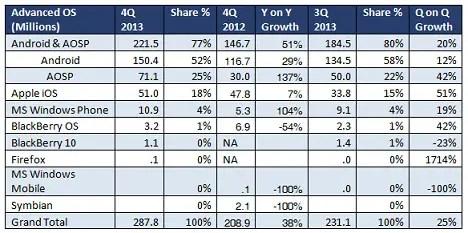 q4-global-smartphone-shipments-report