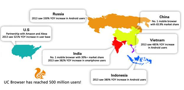 UC Browser 500 million users