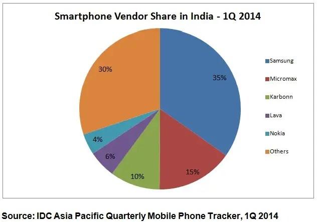 IDC-Smartphone-India-Q1-2014