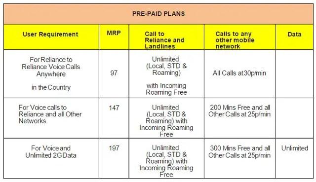 rcom-unlimited-voice-data-plans