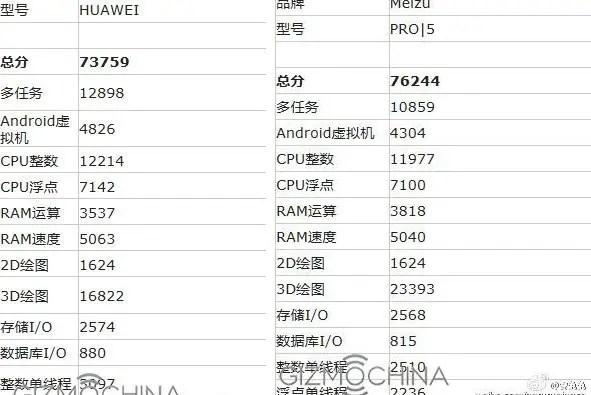 huawei-p9-max-meizu-pro-5-score