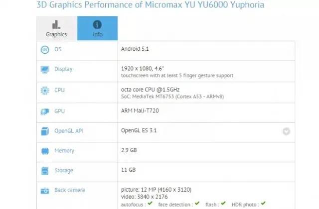 yu-6000-yuphoria-benchmarks-leak