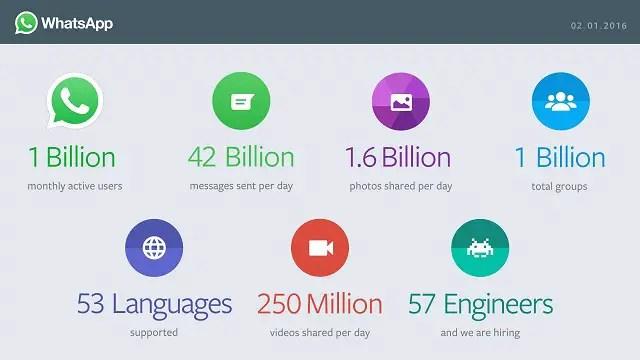 whatsapp-1-billion-users