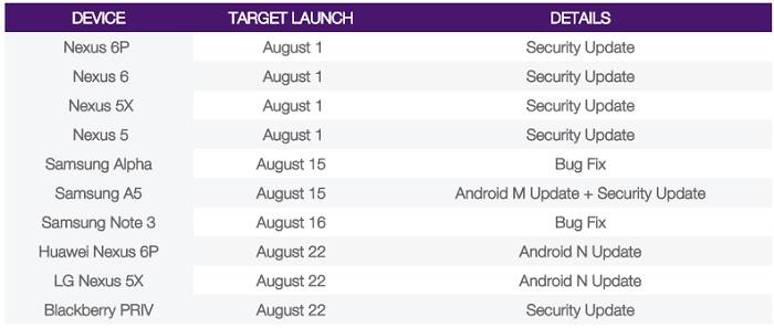 android-7-0-nougat-expected-release-date-schedule