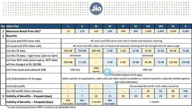 reliance-jio-tariff-details-1