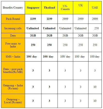 aircel-international-roaming-pack