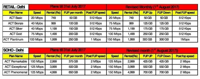 act-fibernet-newdelhi-revised-plans