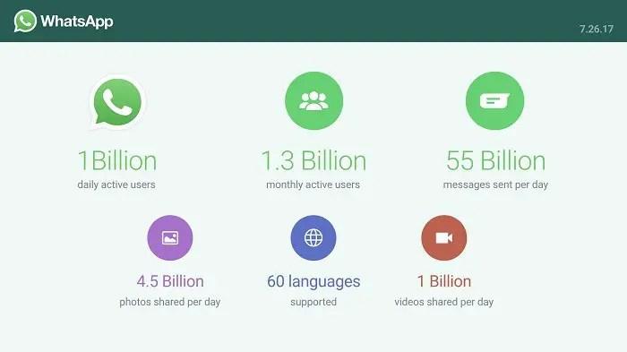 whatsapp-1-billion-daily-active-users