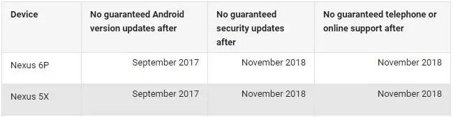 google-nexus-5x-nexus-6p-security-patch-duration-extended