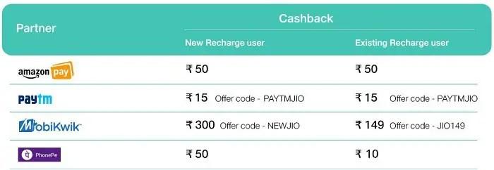 reliance-jio-triple-cashback-offer-extended-25-dec-17-2