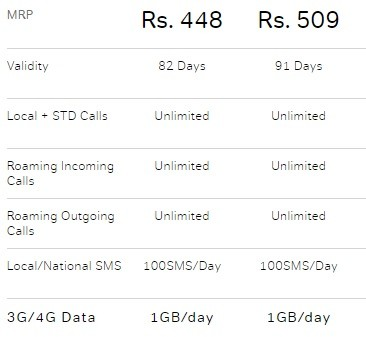Airtel 448 And 509 Prepaid Plans Revised Here 39 S What