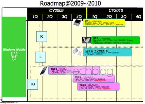 Toshiba RoadMap