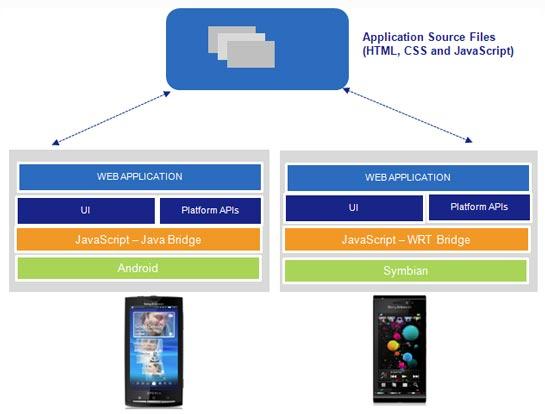 Sony Ericsson WebSDK