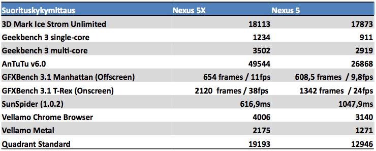 Mittaukset Nexus 5X vs Nexus 5