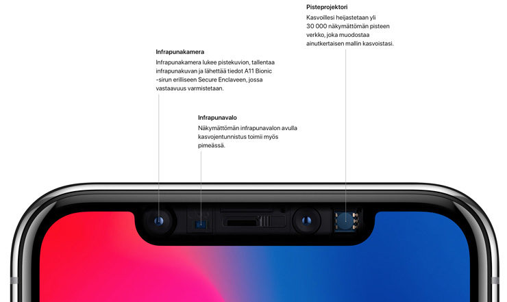 iPhone X, Face ID