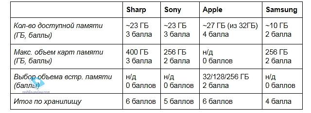 008 Сравнительное тестирование актуальных компактных смартфонов
