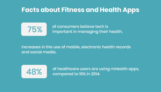 Facts about Fitness and Health Apps