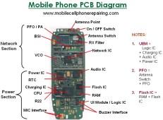 Mobile Phone PCB