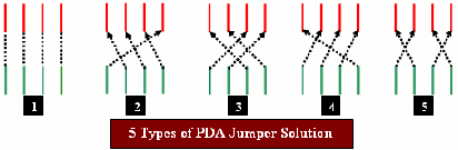 Mobile Phone PDA Screen Jumper Solution