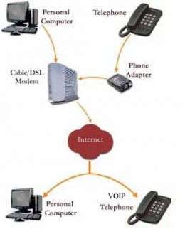 voice over ip voip technology mobile phone repairing. Black Bedroom Furniture Sets. Home Design Ideas