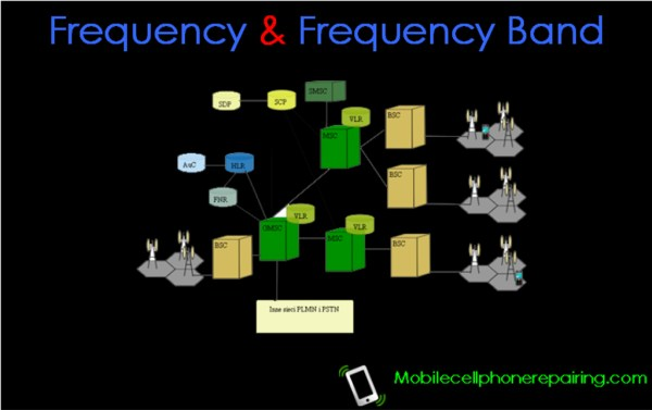 Frequency & Frequency Band